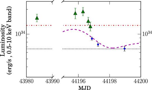 Ultracompact Nature Of The Black Hole Candidate X Ray Binary 47 Tuc