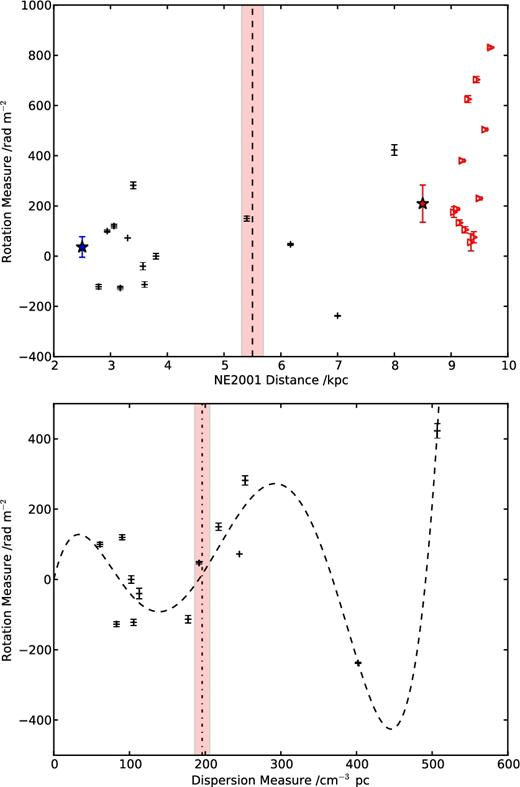 Interacting Large Scale Magnetic Fields And Ionized Gas In The W50