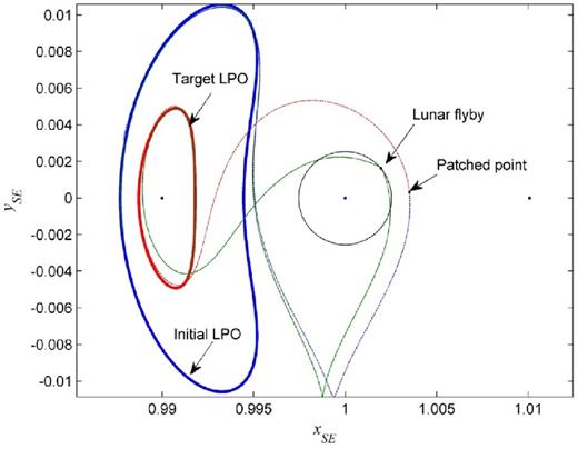 Lunar Flyby Transfers Between Libration Point Orbits Monthly