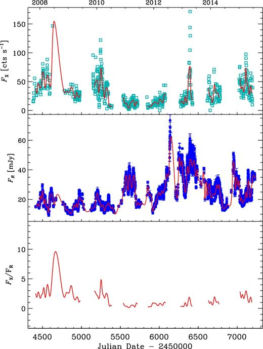 Dissecting the long term emission behaviour of the bl lac object mrk top panel the x ray count rate from swift xrt middle panel fandeluxe Gallery