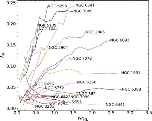stellar census in globular clusters with MUSE: The contribution of ...