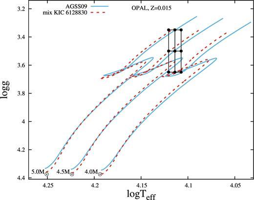 Spectroscopic And Photometric Investigation Of The Mercurymanganese