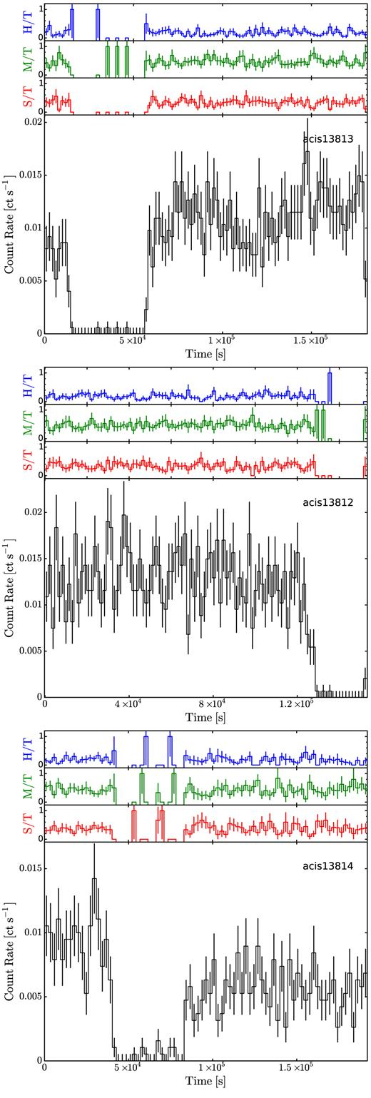 Discovery Of Two Eclipsing X Ray Binaries In M 51 Monthly Notices Photocell Based Night Light By Ua741 Top Panel Chandra Acis Curve For S2 Obsid 13813 Binned To