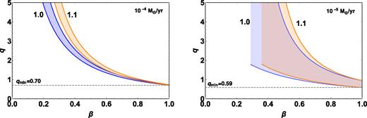 Constraints on the mass ratio of SS433 for different values of parameters x = 1.0, 1.1, and α = 0.086 (left-hand panel) and 0.86 (right-hand panel) corresponding to the mass-loss rate $\dot{M}_\mathrm{v}=10^{-4}$ and $10^{-5} \, \mathrm{M}_\odot$ yr−1, respectively.