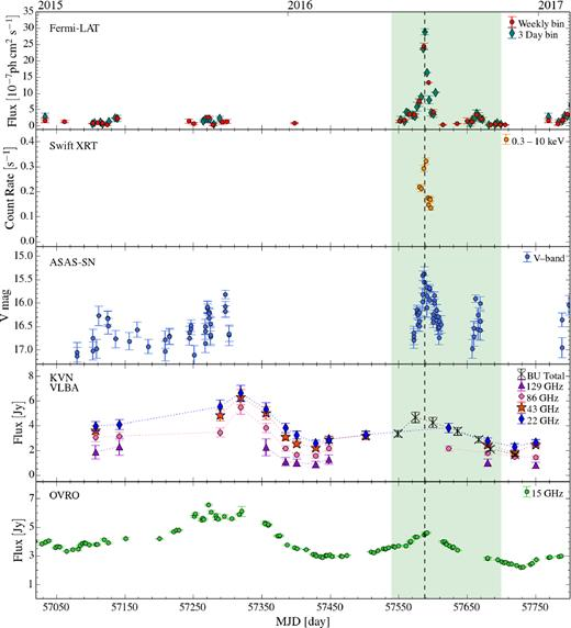 Exploring the nature of the 2016 γ-ray emission in the