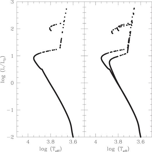 Effect of stellar helium abundance on dynamics of multiple hr diagram of a cluster with two normal helium populations left and ccuart Gallery