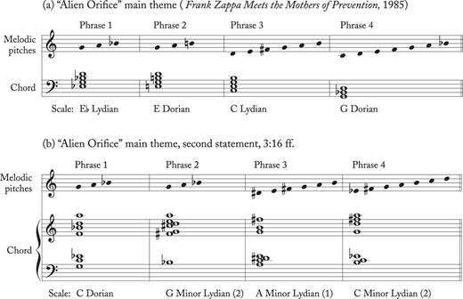 New Lydian Theory For Frank Zappas Modal Music Music Theory