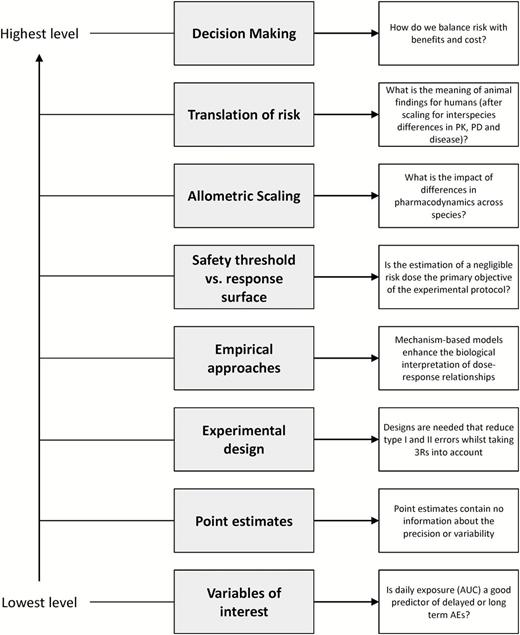 A hierarchical tree describing the different issues which ...