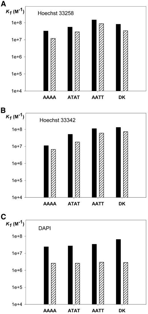 Figure 7. Comparison between the constants K1 determined