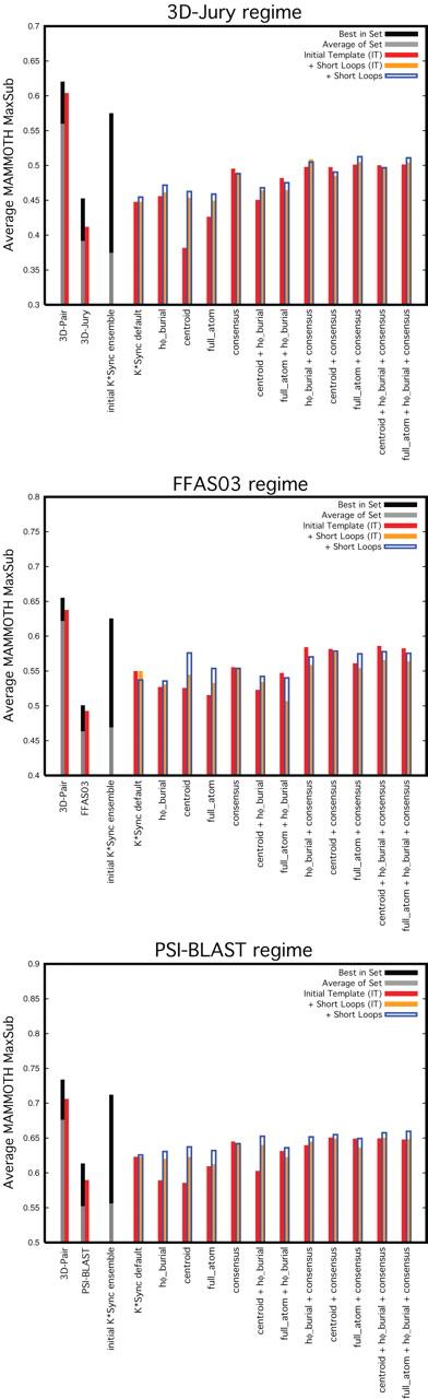 Homology Modeling Using Parametric Alignment Ensemble Generation