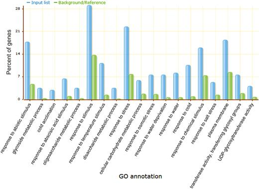 Agrigo A Go Analysis Toolkit For The Agricultural Community