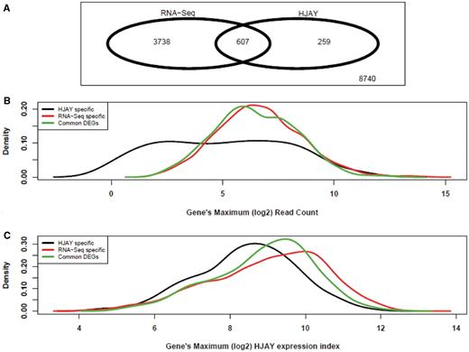 Comparison Of Rna Seq And High Density Exon Array For Detecting