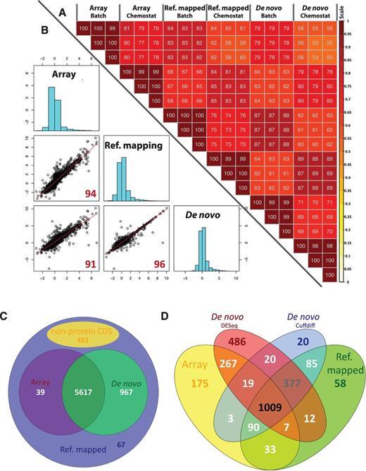 A Comprehensive Comparison Of Rna Seq Based Transcriptome Analysis