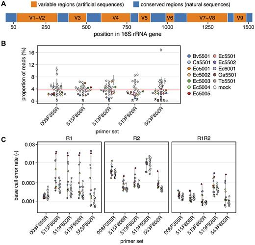 design and basic characterization of synthetic 16s rrna gene spike in standards a