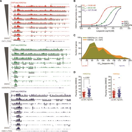 Genome Wide Dose Dependent Inhibition Of Histone Deacetylases