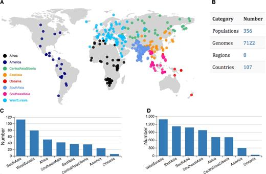 Pggpopulation a database for understanding the genomic diversity number of populations and genomes collected in the current release of pggpopulation gumiabroncs Gallery