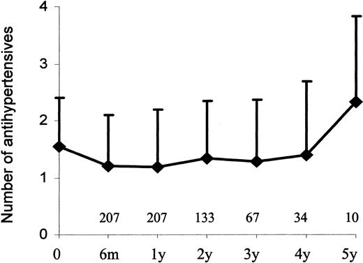 Longterm Blood Pressure Control In A Cohort Of Peritoneal Dialysis