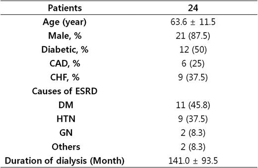 extracorporeal dialysis techniques and adequacy nephrology