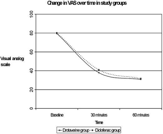 Intramuscular Drotaverine and Diclofenac in Acute Renal
