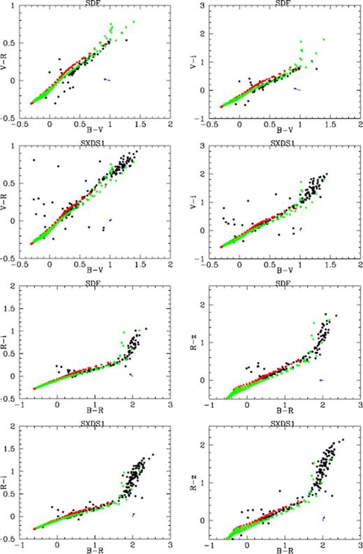 Re Calibration Of Sdfsxds Photometric Catalogs Of Suprime Cam With