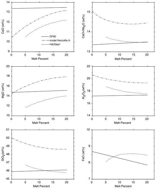 Melting Behaviour Of Model Lherzolite In The System Caomgoal2o3