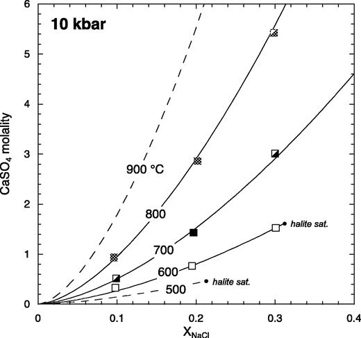 Anhydrite solubility data in NaCl solutions at 10 kbar