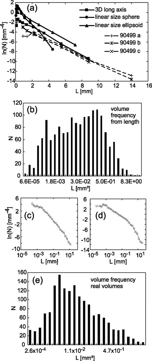 Crystal size distributions csd in three dimensions insights from a csd plots of linear sizes calculated from coordinates and from volumes of kf ccuart Choice Image