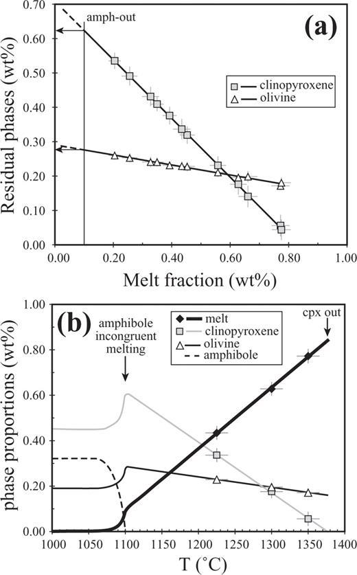 Melting Of Amphibole Bearing Wehrlites An Experimental Study On The