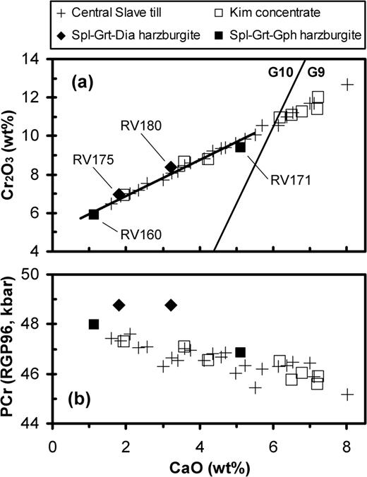 Cr Saturation Arrays In Concentrate Garnet Compositions From