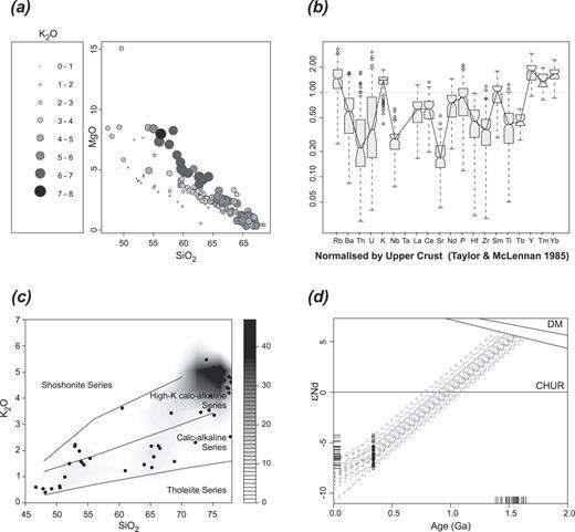 Interpretation Of Whole Rock Geochemical Data In Igneous