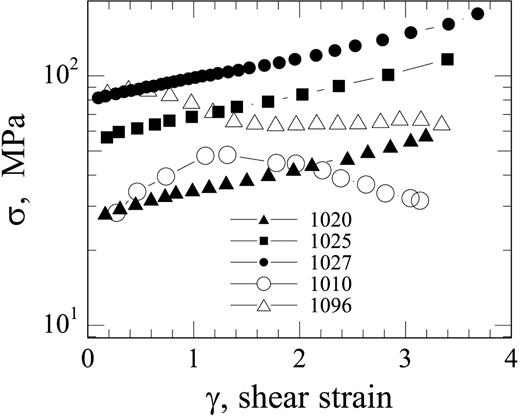 Stress Driven Melt Segregation And Strain Partitioning In Partially