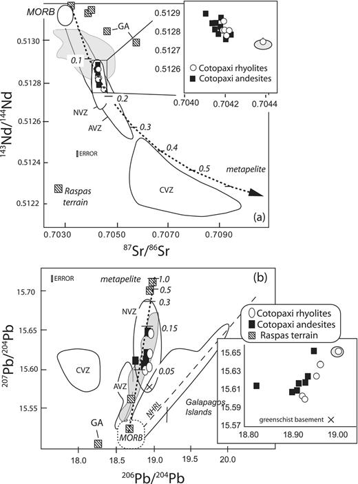Geochemistry and petrology of the most recent deposits from cotopaxi a 87sr86sr and 143nd144nd isotopic variation for the volcanic rocks ccuart Gallery