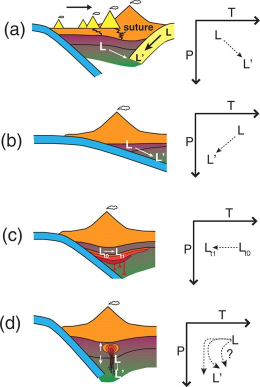 Deep Lithospheric Thickening And Refertilization Beneath Continental