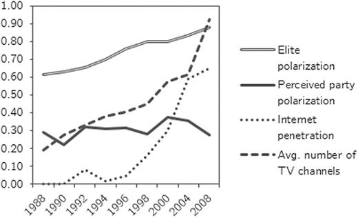 perceived party polarization elite polarization and cable and internet penetration internet penetration conveys
