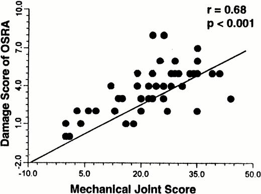 Mechanical Joint Score A New Clinical Index Of Joint Damage In