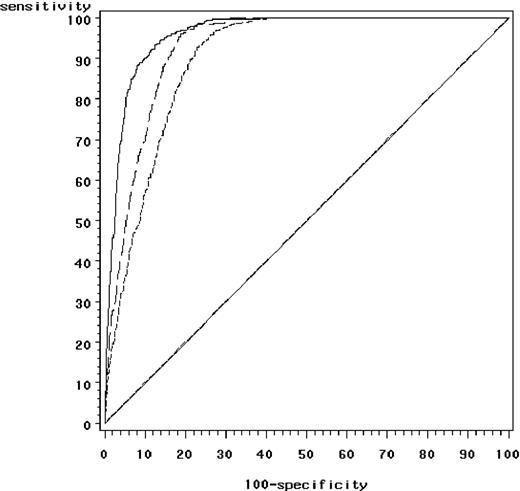 ROC curves of the DAS, DAS28-4 and DAS28-3 to predict ARA