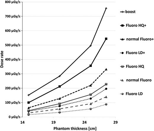 Measurements of occupational and patient exposure as well as image esd rate as function of phantom thickness for philips veradius modes pulsed ccuart Gallery