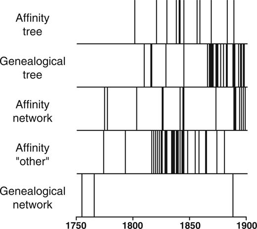 Is the Tree of Life the Best Metaphor, Model, or Heuristic for ...