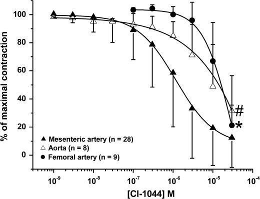 Increased Regional Blood Flow Precedes Mesenteric Inflammation In