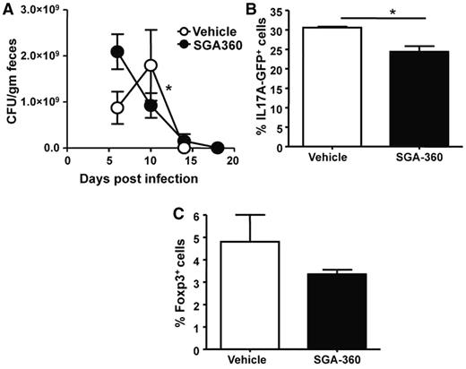 SAhRM SGA-360 inhibits the differentiation of IL17A