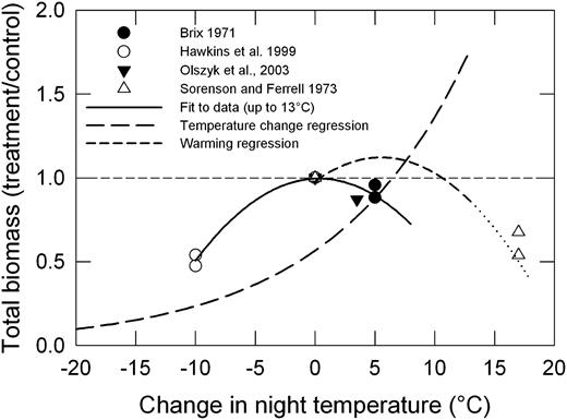 Differential Responses To Changes In Growth Temperature Between