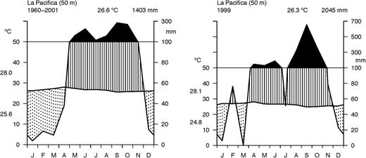 Relations between water balance wood traits and phenological climate in la pacifica costa rica as the long term mean left ccuart Image collections